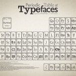 periodic table of typfaces